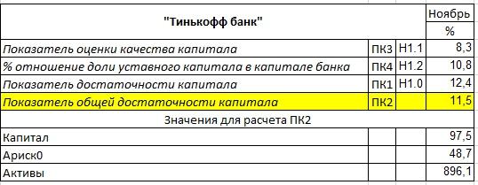 Экспресс анализ финансового положения банка в РФ, изображение №14