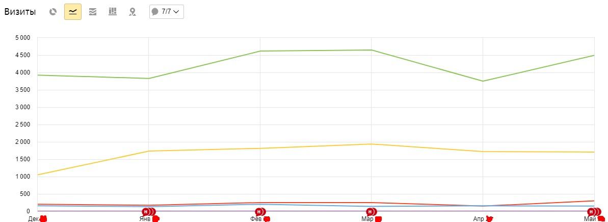 Вывод сайта в TOP по определенным запросам и увлечение конверсии на 74%, изображение №9