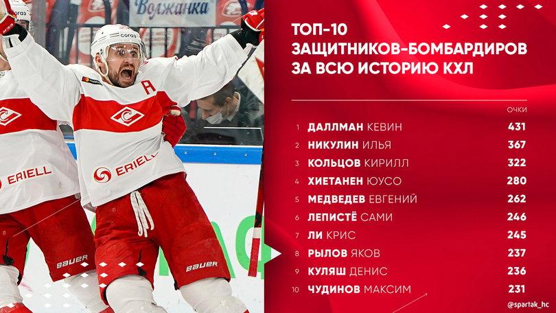 Главные цифры по итогам яркой победы «Спартака» над «Ак Барсом»
