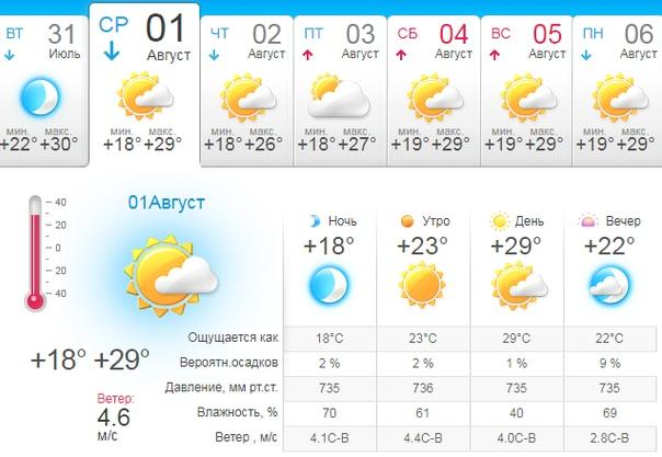 Температурный тренд на графике