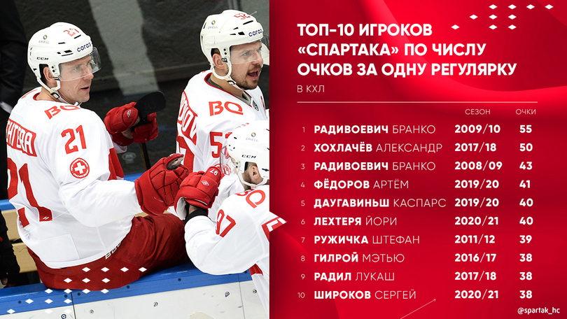 Главные цифры по итогам победного матча «Спартака» с «Торпедо»