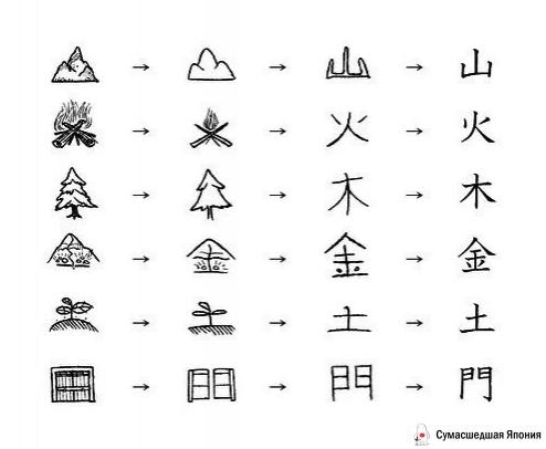 иероглифы с картинками для запоминания самая