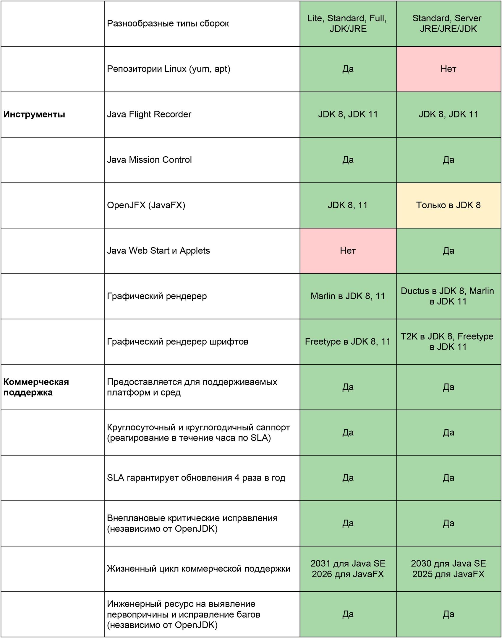 7 причин для перехода с Oracle JDK на Liberica JDK, изображение №3