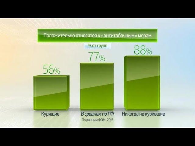 Россия в цифрах Отношение к курению и антитабачным мерам