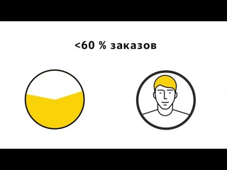 Яндекс Такси Урок № 1 Яндекс Таксометр Инструкция по работе.