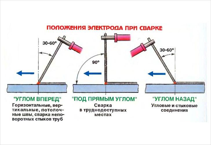 Сварочные работы. Технология, советы и техника безопасности., изображение №2