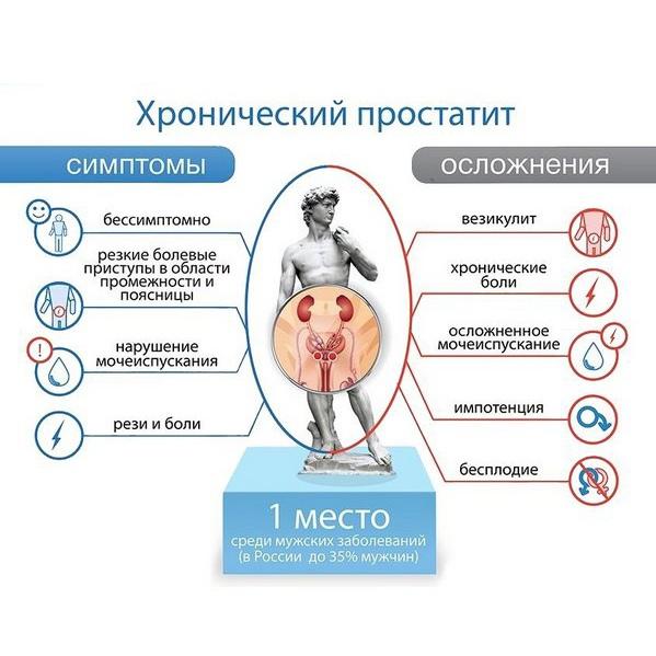 Последствия хронического простатита для женщин простатиты профилактическое лечение