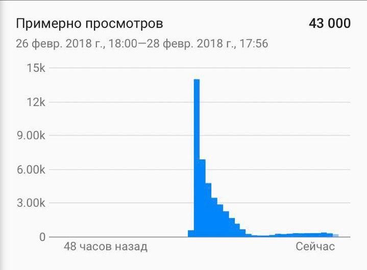 Ричард Чиркин | Москва