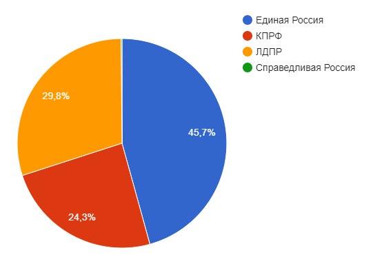 Количество подписчиков политических партий РФ в твиттере