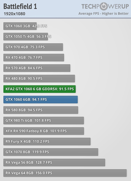 Тест GTX 1060 6 ГБ GDDR5X в играх   ВКонтакте
