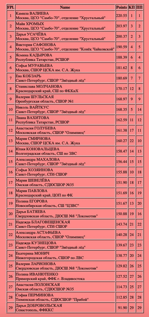 Российские соревнования сезона 2018-2019 (общая) - Страница 19 Iv7bZxd3MOs
