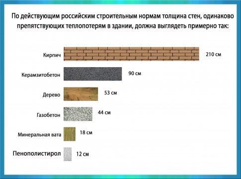 Какая толщина стен необходима для дома