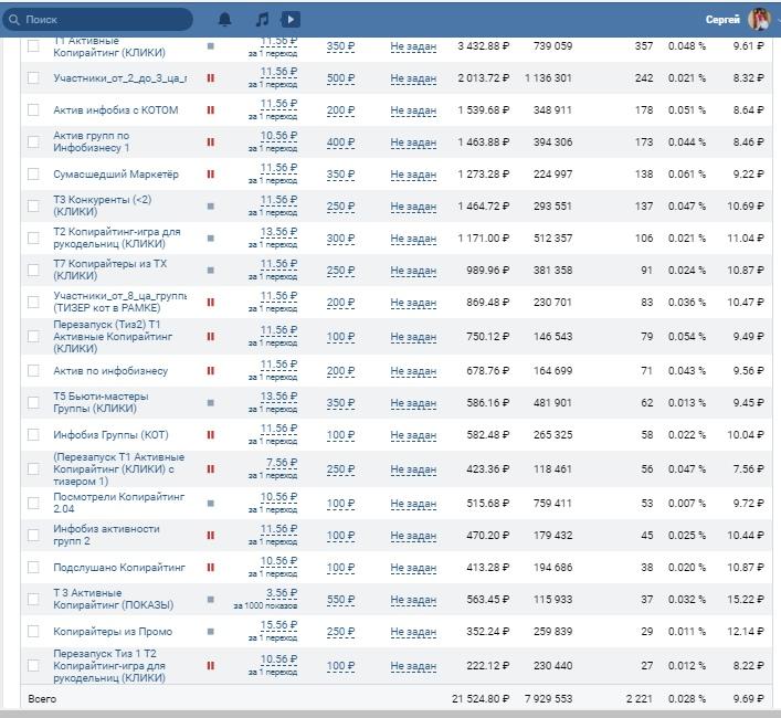 2076 подписчиков для вебинара по копирайтингу по 10 рублей, изображение №7