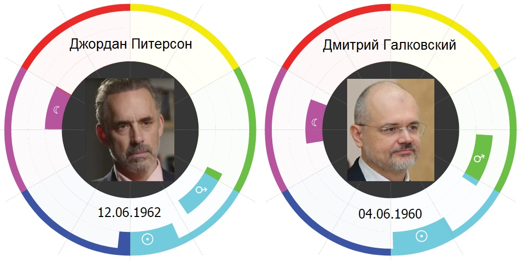 Джордан Питерсон и Дмитрий Галковский
