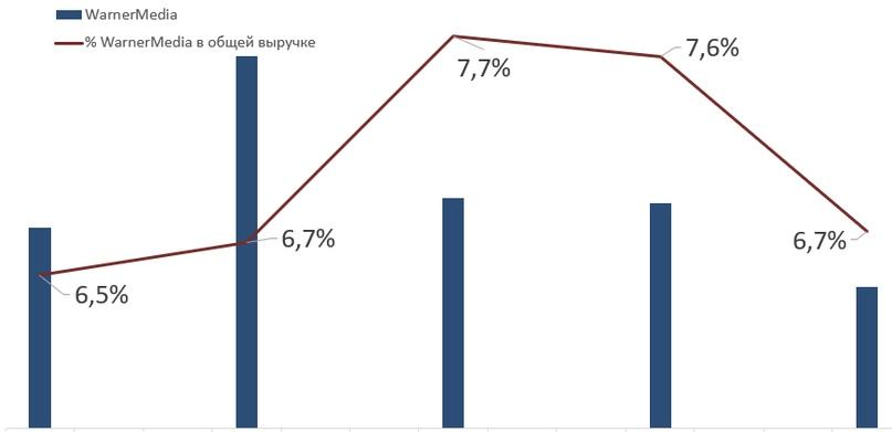 Выручка от WM ещё не стабильна и вряд ли стабилизируется в ближайшем будущем. Но долю в выручке, как видно из графика выше, доходы от HBO и других сервисов занимают приличную. Что будет дальше на фоне запуска конкурентных продуктов от Apple и Disney — посмотрим.