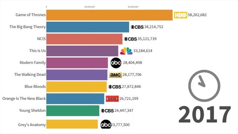 Самые популярные американские сериалы 1986 - 2019