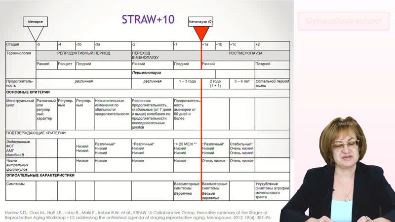 Вазомоторные симптомы как диагностический критерий патологической менопаузы