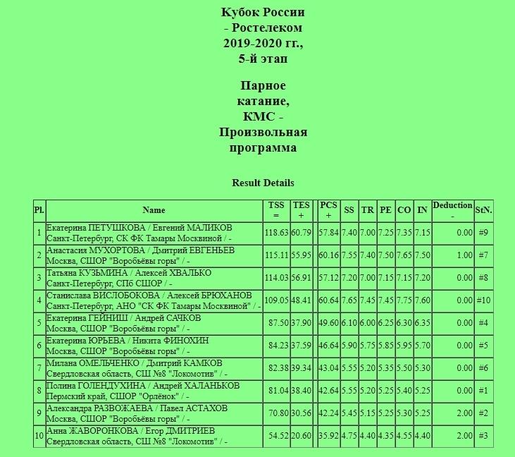 Кубок России (все этапы и финал) 2019-2020 - Страница 8 OOszwqud5X0
