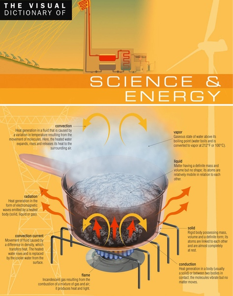The Visual Dictionary of Science amp amp Energy