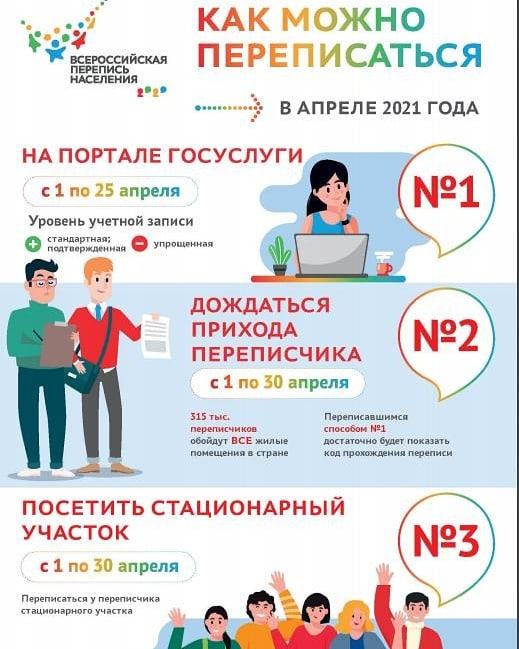 Первого апреля стартует Всероссийская перепись населения