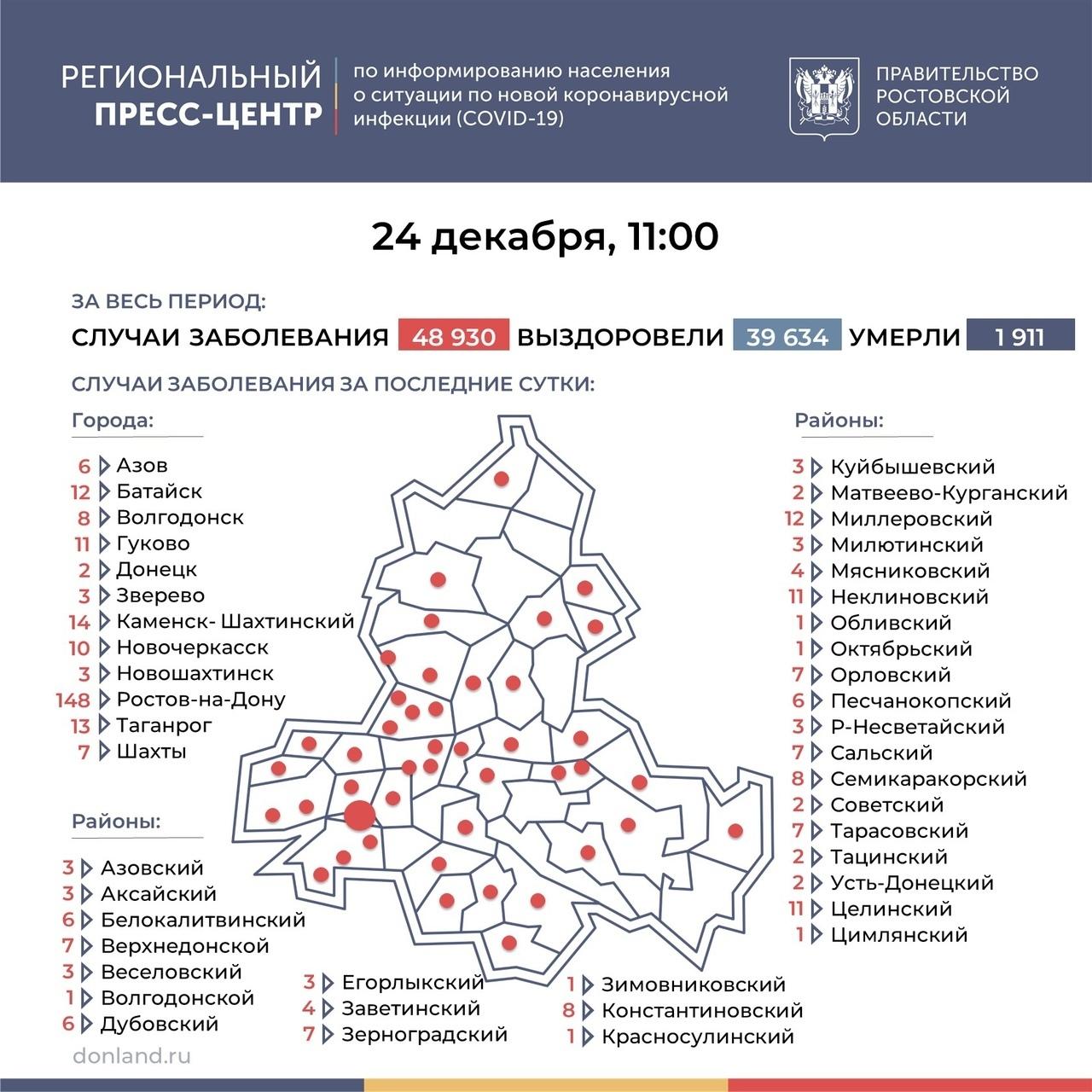 На Дону число инфицированных COVID-19 выросло на 383, в Таганроге 13 новых случаев