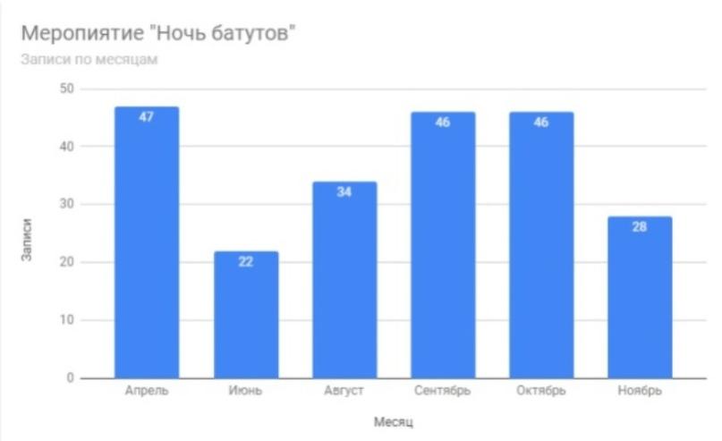 Статистика за 2019 год