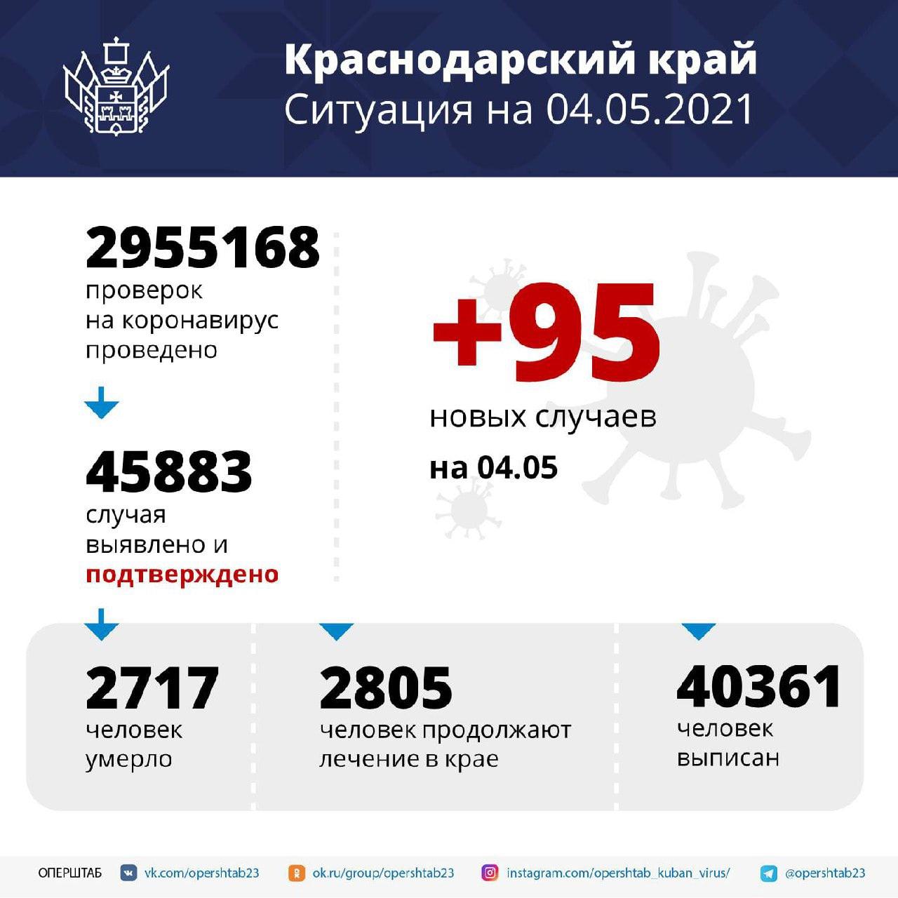 За сутки в Краснодарском крае зарегистрировано 95 заболевших...