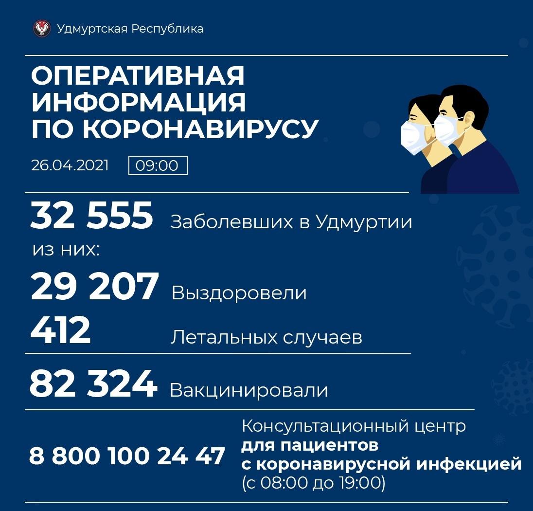 58 новых случаев коронавирусной инфекции выявили в Удмуртии.