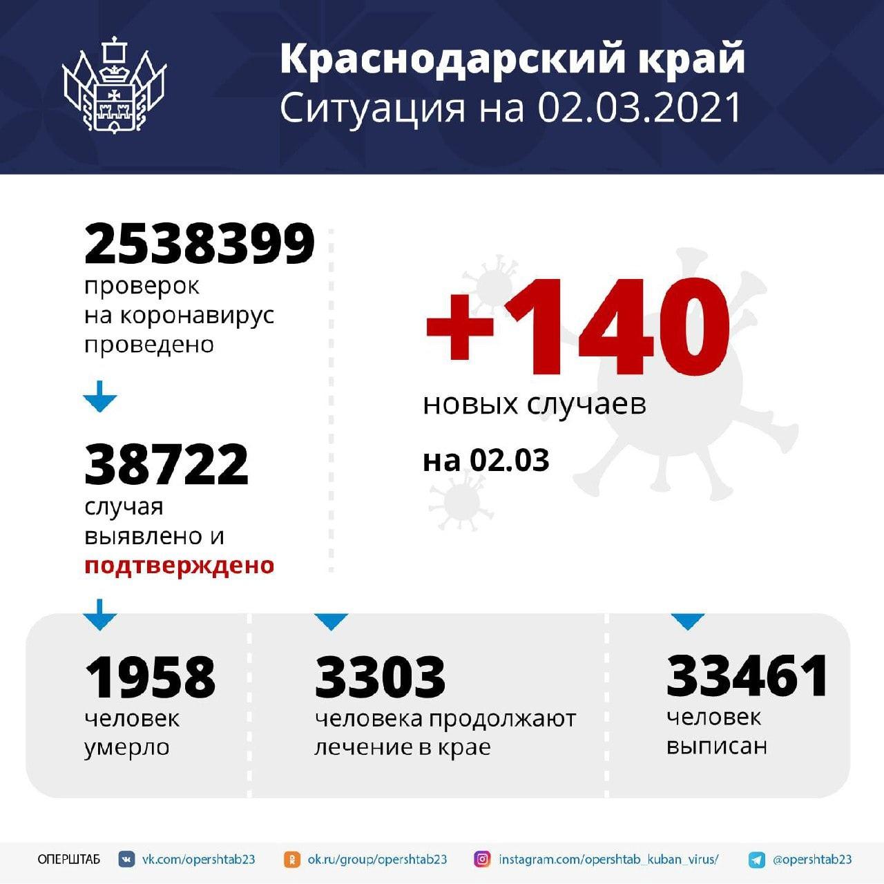 За сутки в Краснодарском крае подтверждено 140 случаев...