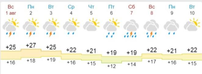 Синоптики рассказали о погоде в Ярославле на следующую неделю