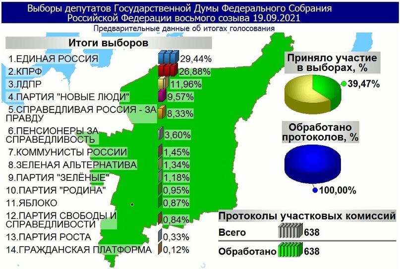 Итоги выборов в Госдуму в Коми: кто победил