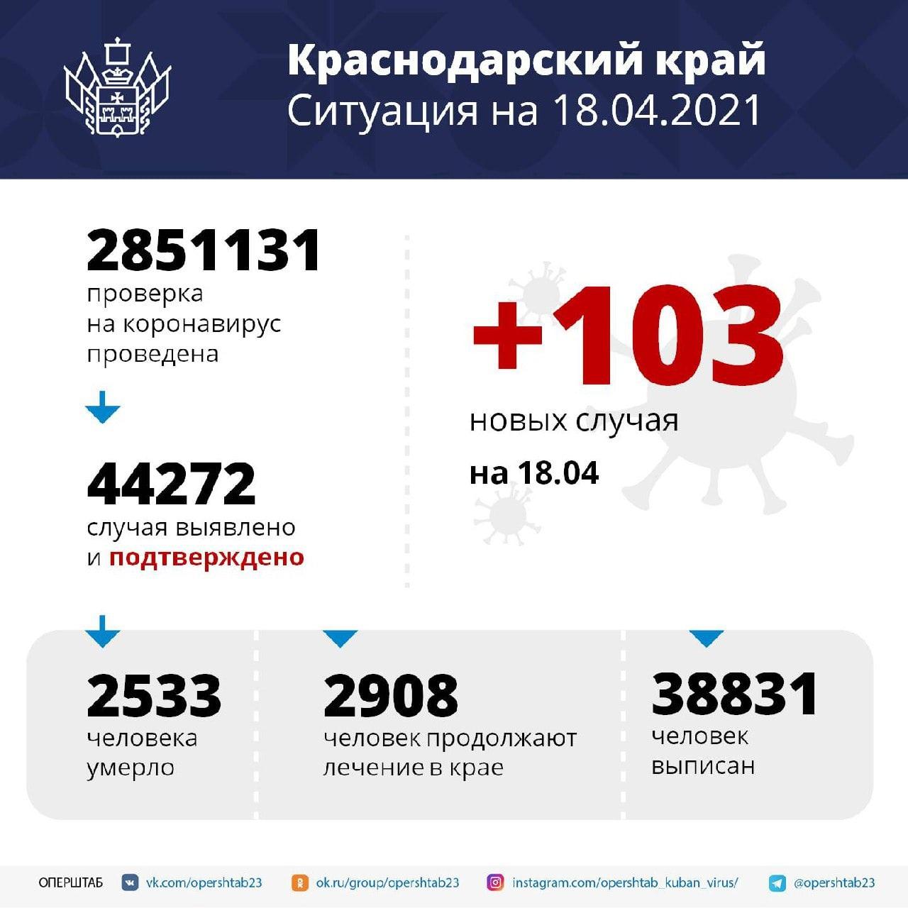 В регионе за сутки выявили 103 случая коронавирусаСреди...