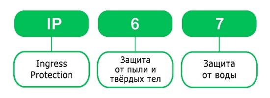 IP — пылевлагозащита, изображение №1